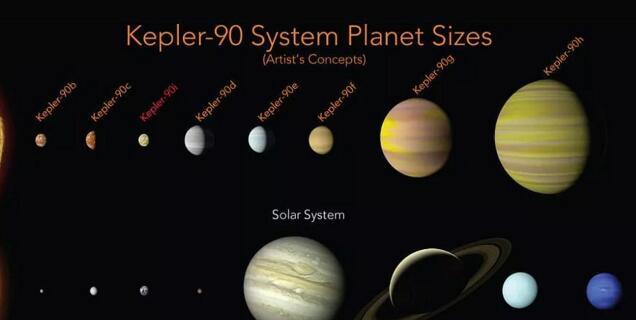 Google AI 帮NASA发现了第二个太阳系!为什么寻找行星很难?